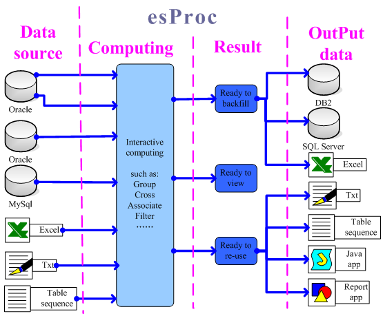 desktop BI software-esProc