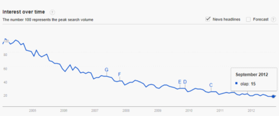 OLAP trends 2012
